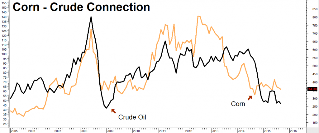 Corn Crude Connection