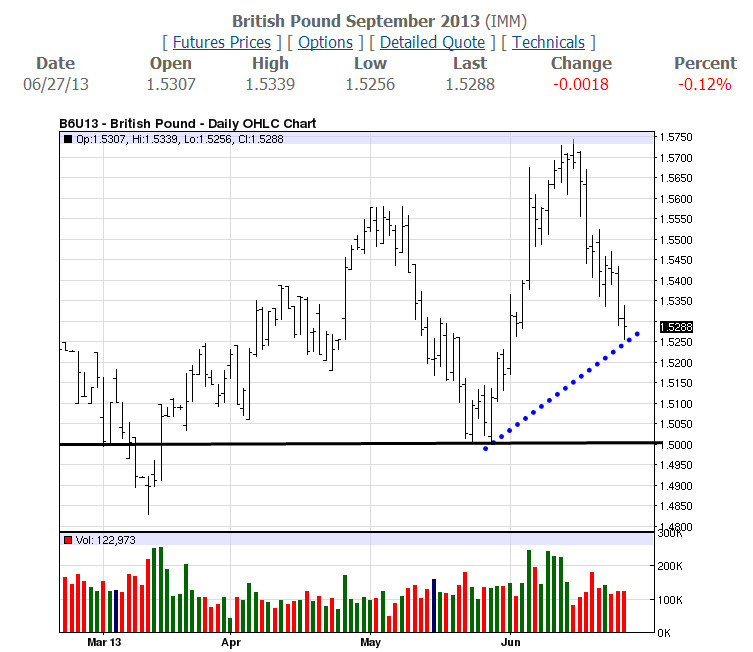 GBP Daily-06-27-13