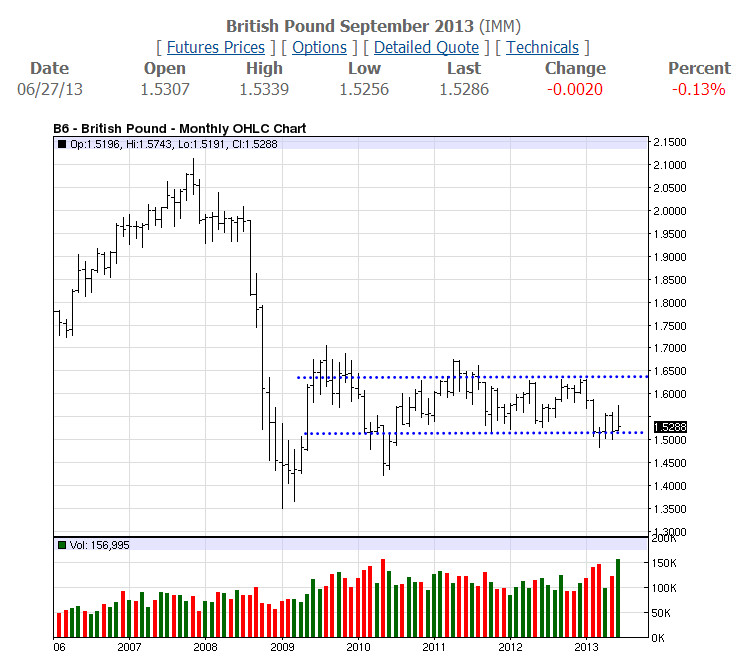 GBP Monthly-06-27-13