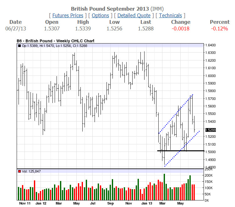 GBP Weekly-06-27-13