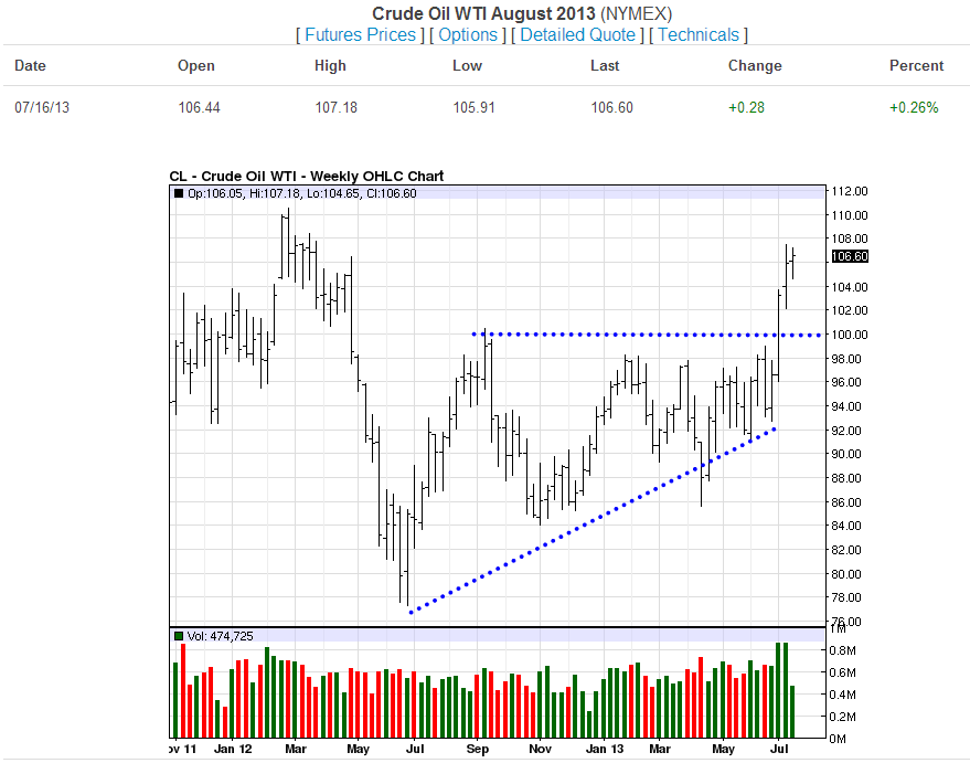 Crude Oil Weekly-07-16-13