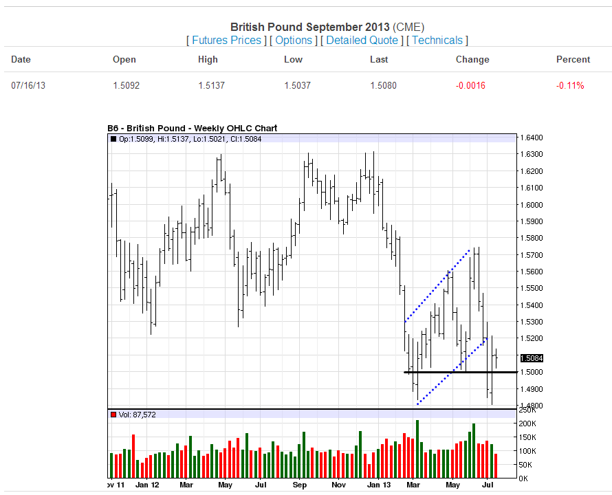 Great British Pound-07-16-13