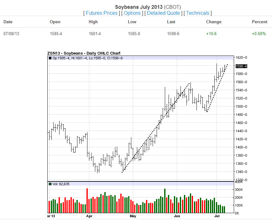 Soybeans-Daily