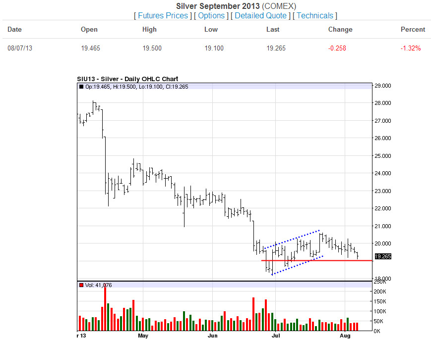 Silver-Daily-08-07-13