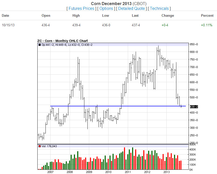 Corn Monthly-10-15-13