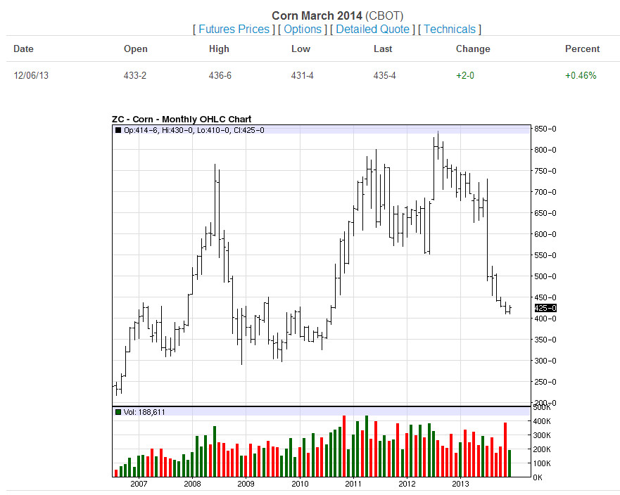 Corn-Monthly-12-6-13
