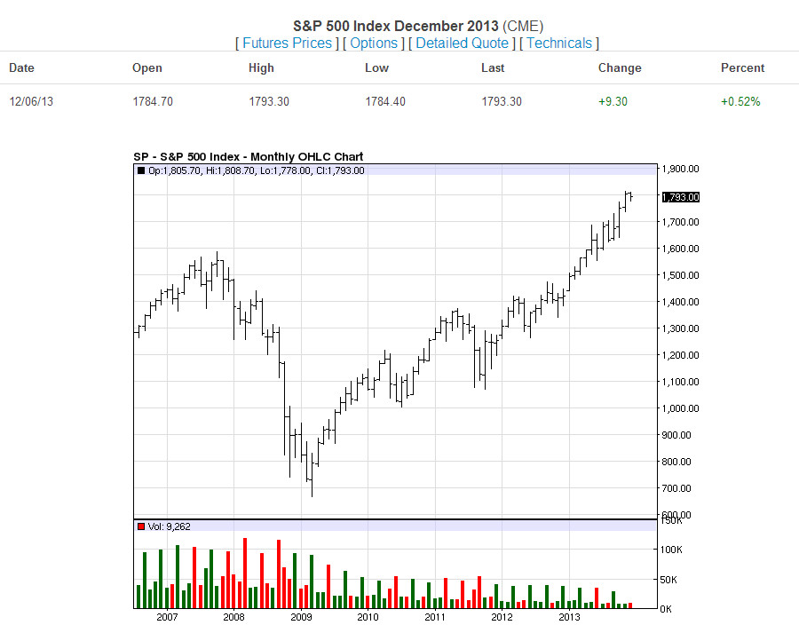 S&P Monthly-12-6-13