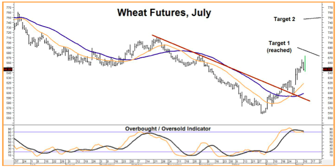 wheat futures july