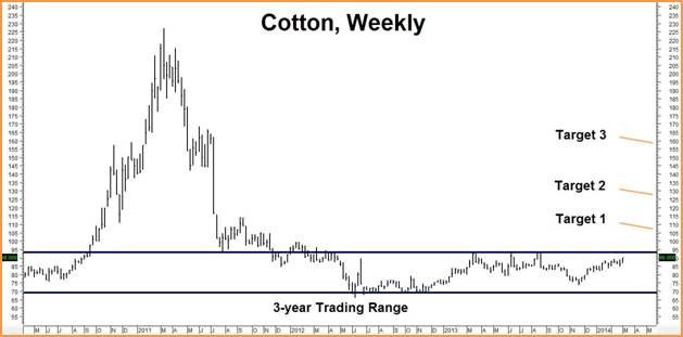 cotton, weekly