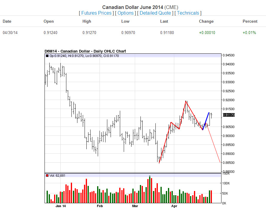 CAD Daily