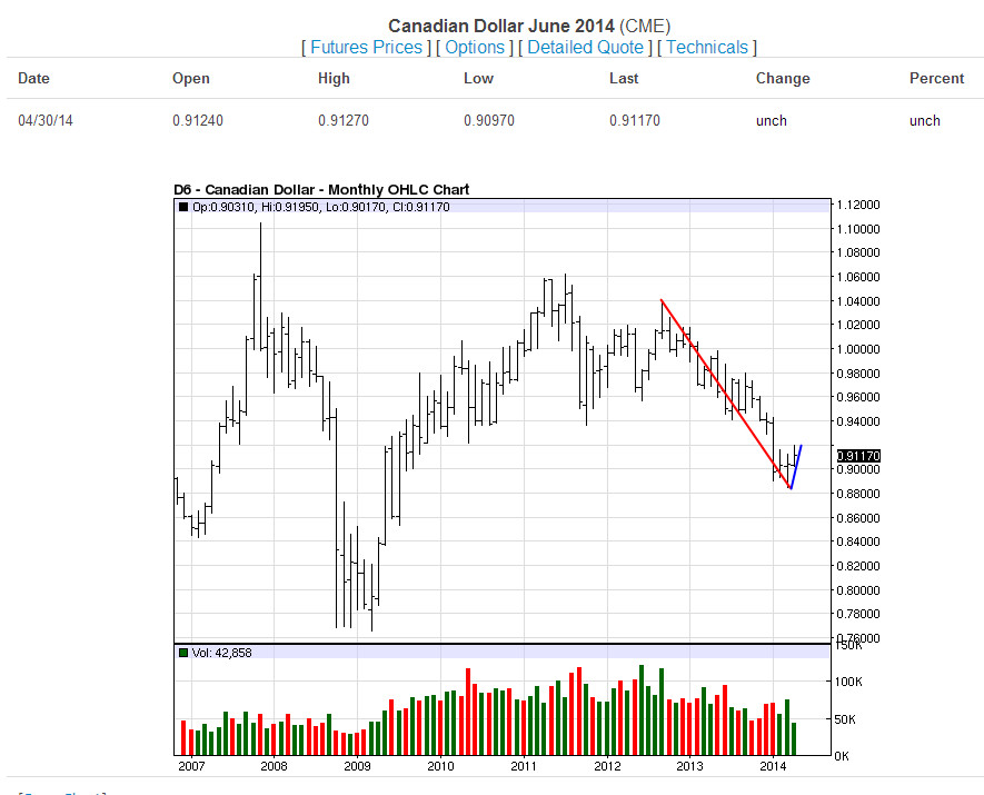 CAD Monthly