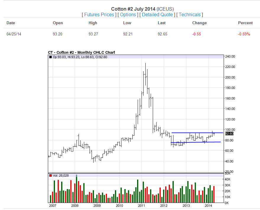 Cotton Monthly