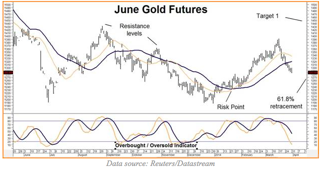 june gold
