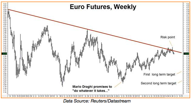 euro futures weekly