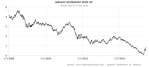 Germany Government Bond 107 RMB Bond Article 061115
