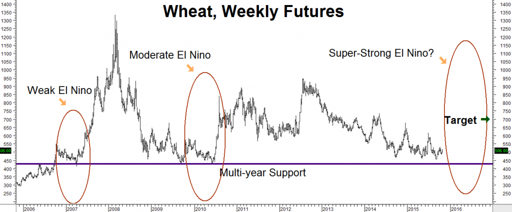 Wheat Futures