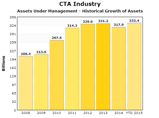AUM Asset Growth