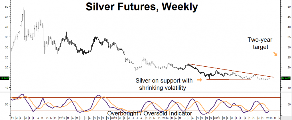 silver futures weekly