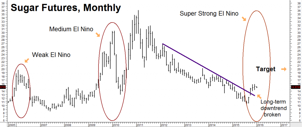 sugar futures monthly 1816