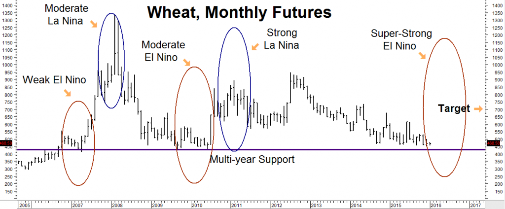 wheat monthly 010815