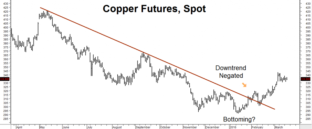 Copper Chart RMB