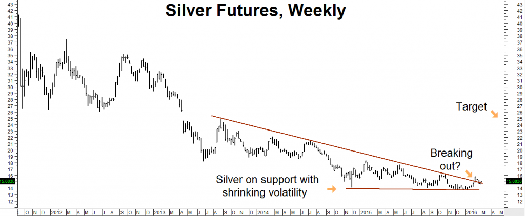 Silver futures trading strategy