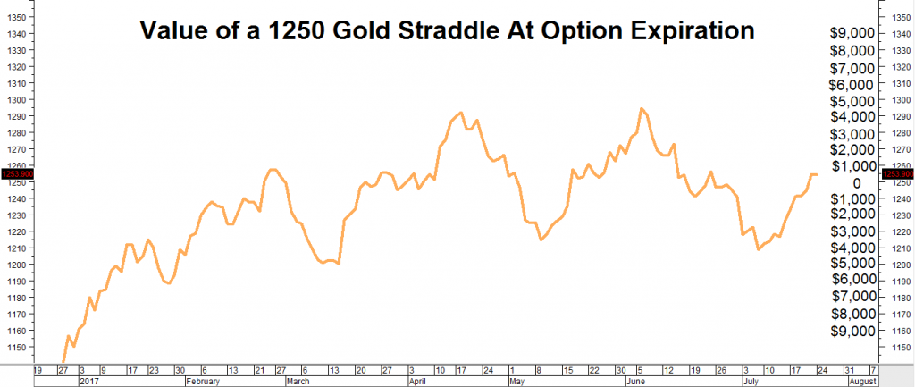 1250 Gold Straddle