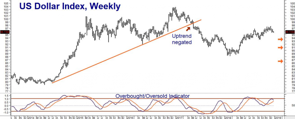 3 Observations: Stocks, Dollar, Gold & Silver - RMB Group - Futures